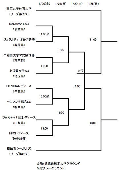関東女子サッカーリーグ 入替トーナメント大会組み合せ